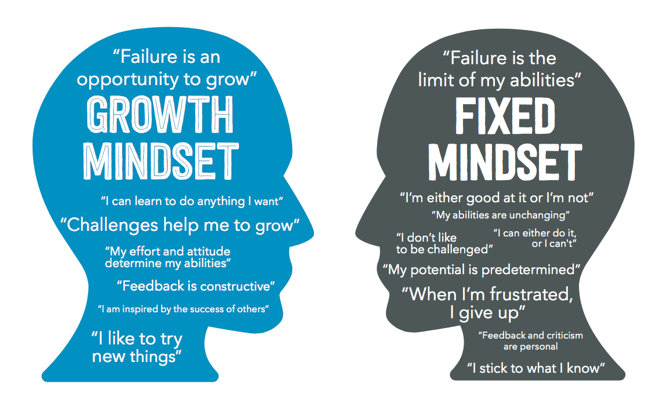 I Think I Can: Having a Growth Mindset